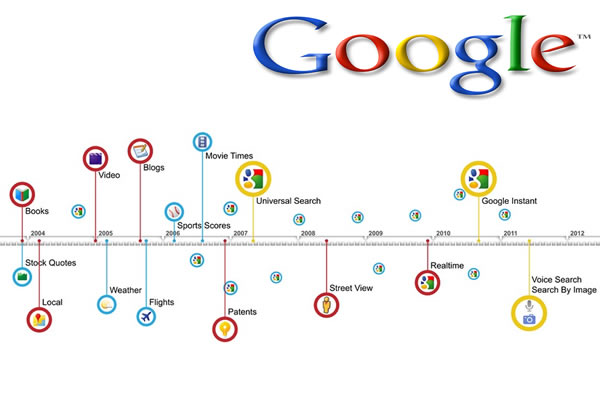 google seo and search timeline