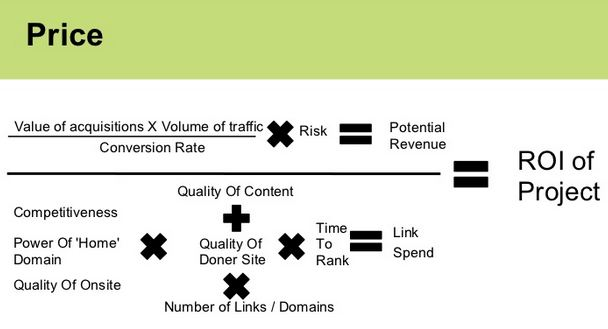 SEO Pricing Model